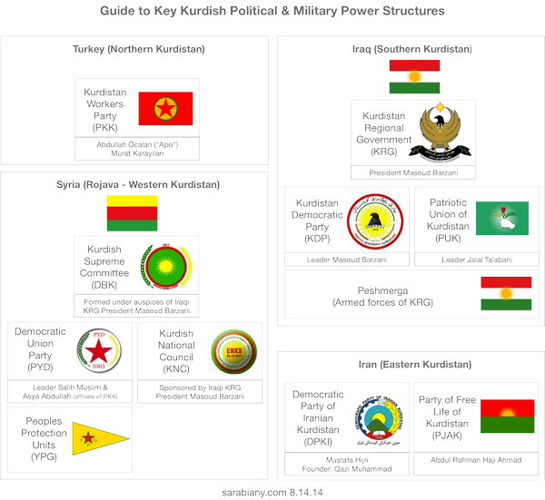 Kurdish-Power-Structures